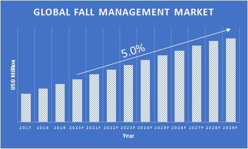 Fall-Management-Market-Growth