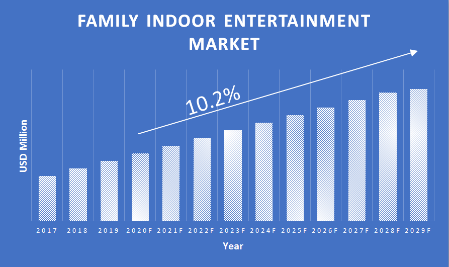 Family-Indoor-Entertainment-Market