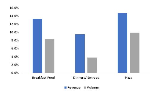 Frozen-Pizza-Percent-Sales-Change-of-Revenue-and-Volume-2019