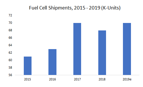 Fuel-Cell-Shipment-2015-2019