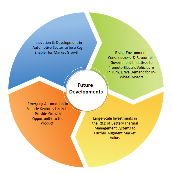 Future-Developments-Expected-to-Influence-the-In-Wheel-Motor-Market-Positively