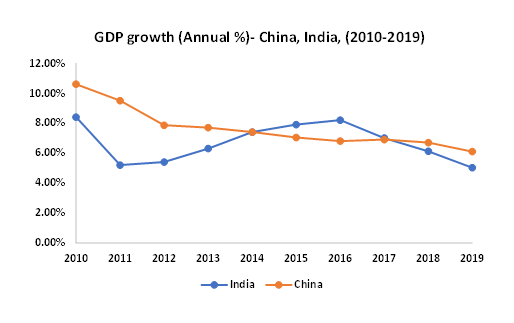 GDP-Growth-China-India-2010-2019