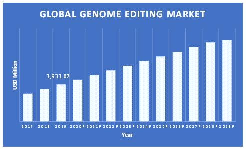 Genome-Editing-Market