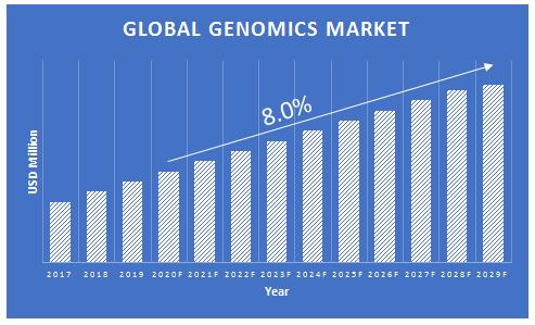 Genomics-Market-Growth