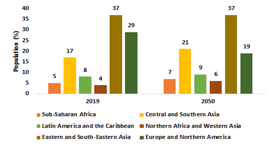 Geriatric-Population-By-Region-2019-and-2050