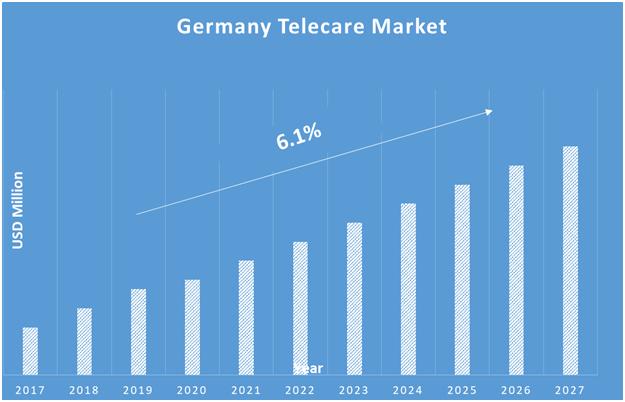 Germany-Telecare-Market