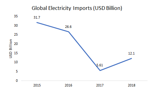 Globa-Electricity-Imports-Usd-Billions