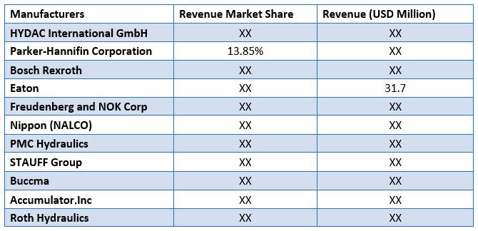 Global-Accumulator-Market-Revenue-By-Manufacturer-2019-1