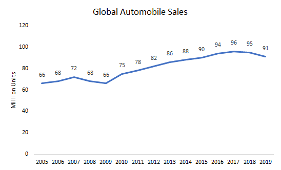 Global-Automobile-Sales
