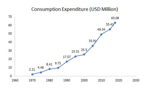 Global-Barley-Malt-Syrup-Market-Consumption-Expenditure