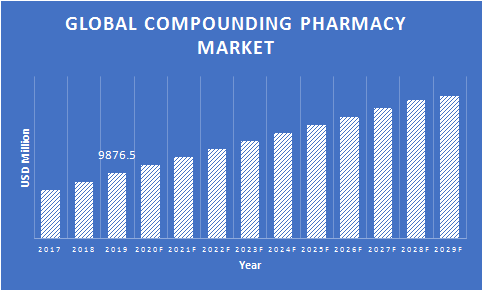 Global-Compounding-Pharmacies-Market
