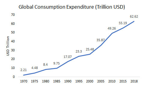 Global-Consumption-Expenditure