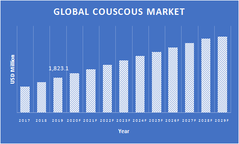 Global-Couscous-Market