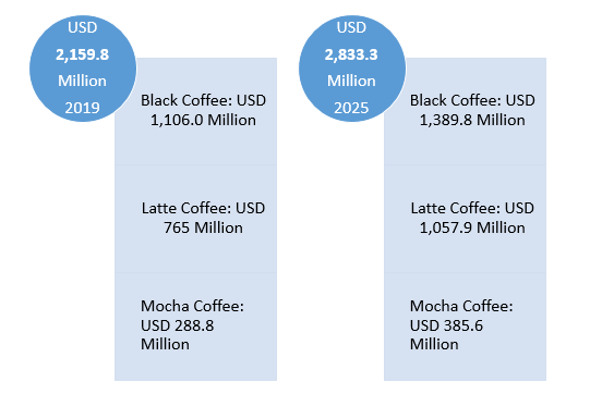 Global-Drip-Bag-Coffee-Market-Revenue-By-Product-2019-vs-2025