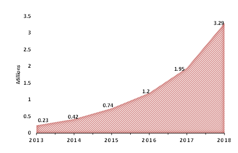 Global-Electric-Car-Stock-2013-2018