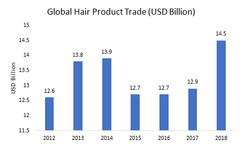Global-Hair-Product-Trade