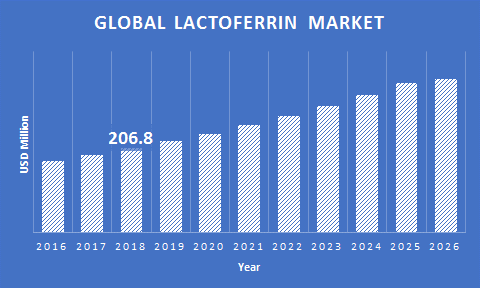 Global-Lactoferrin-Market