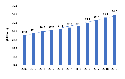 Global-Ocean-Cruise-Passengers-2009-2019-Millions