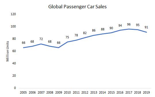 Global-Passanger-Car-Sale