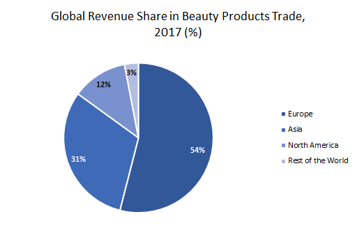 Global-Revenue-Share-in-Beauty-Products-Trade