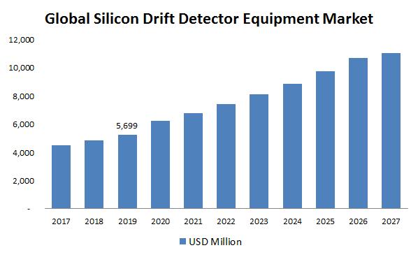 Global-Silicon-Drift-Detector-Equipment-Market