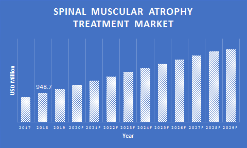 Global-Spinal-Muscular-Atrophy-Treatment-Market
