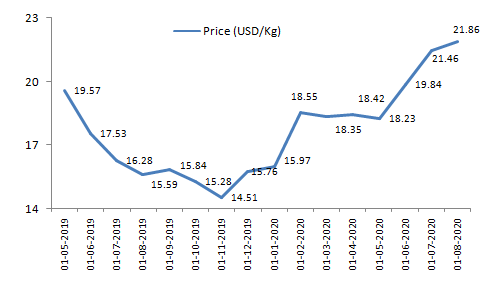 Glufosinate-Prices-in-2019-and-2020