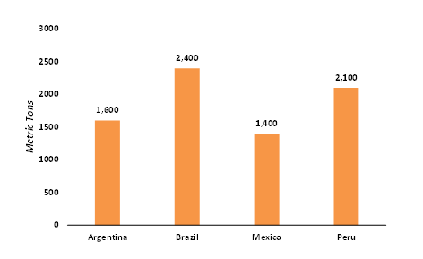 Gold-Reversers-across-the-Economies-of-South-America-in-2019