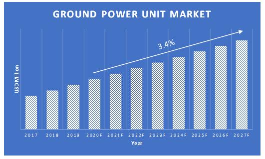 Ground-Power-Unit-Market