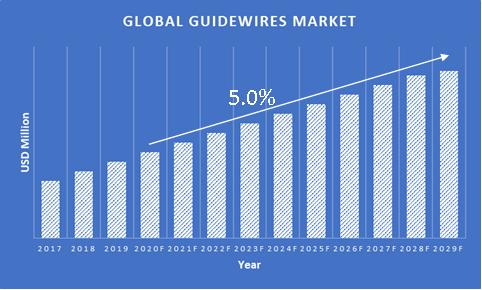 Guidewires-Market