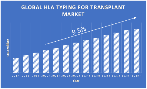 HLA-Typing-for-Transplant-Market-Growth