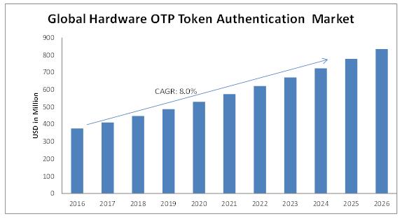 Hardware-OTP-Token-Authentication-Market