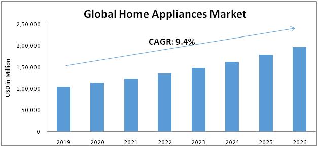 Home-Appliance-Market