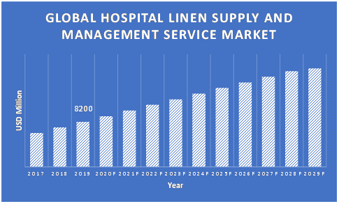Hospital-Linen-Supply-and-Management-Services-Market