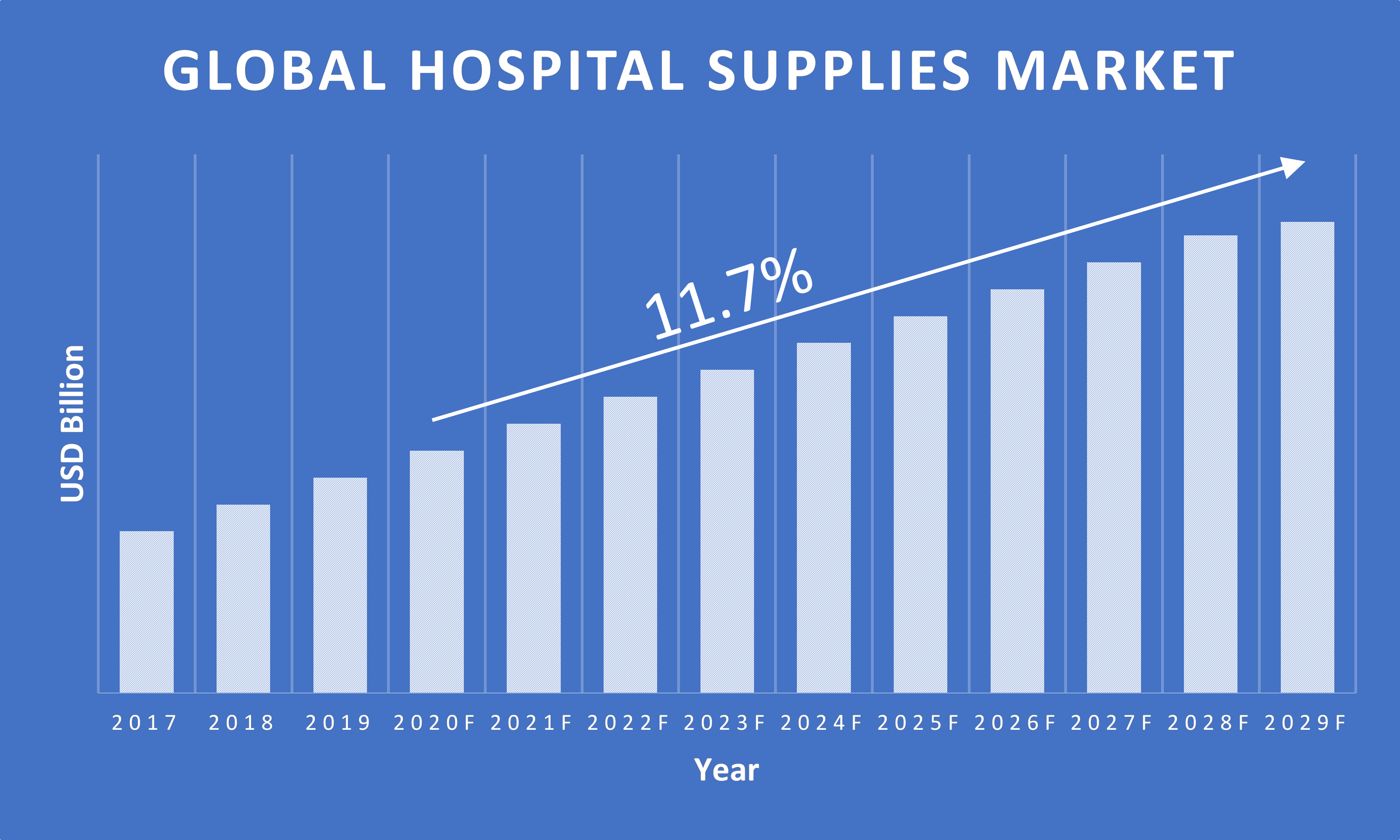 Hospital-Supplies-Market-Growth