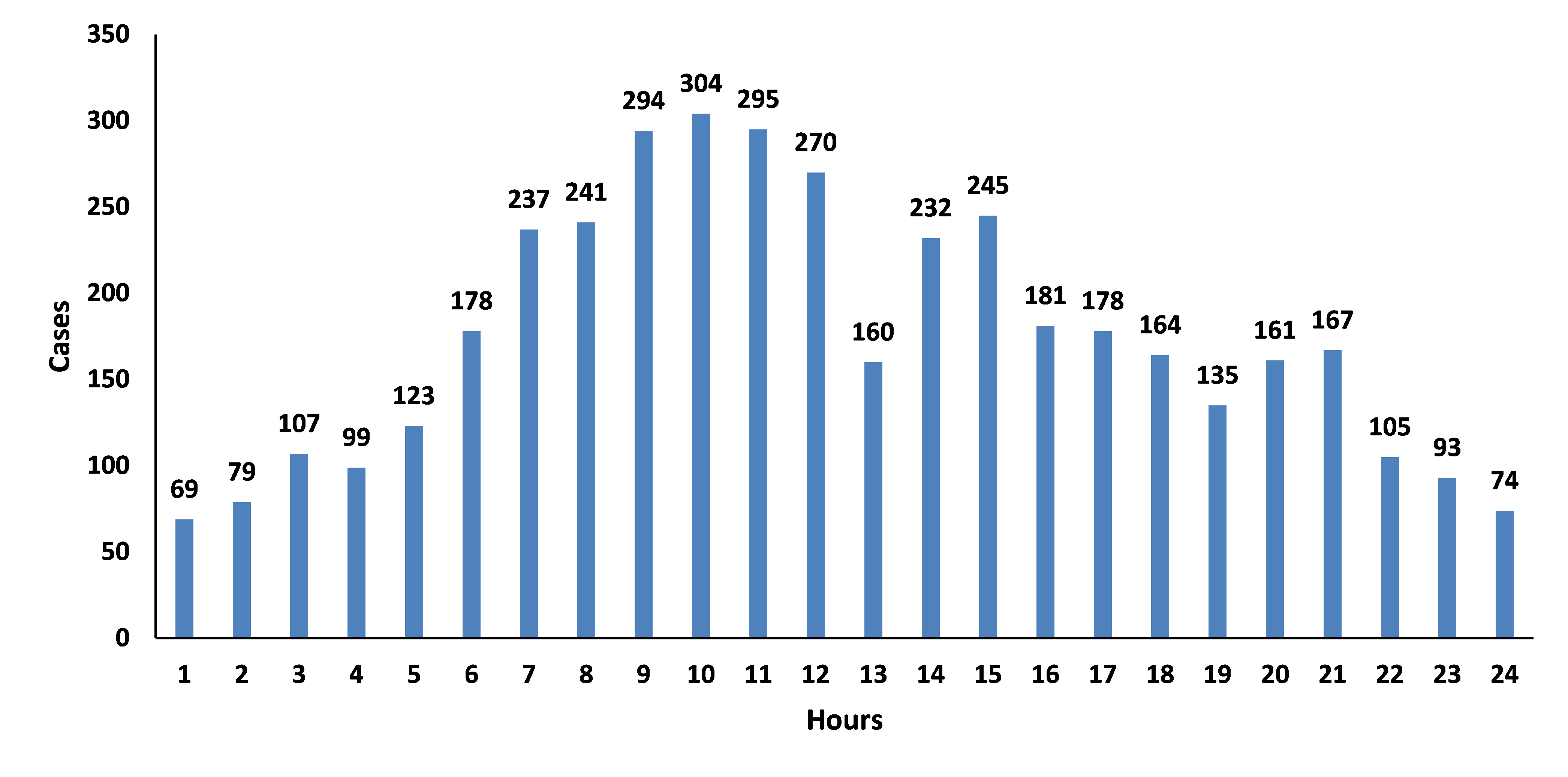 Hourly-Distribution-of-Casualty-Accidents-in-China-from-2006-to-May-2018