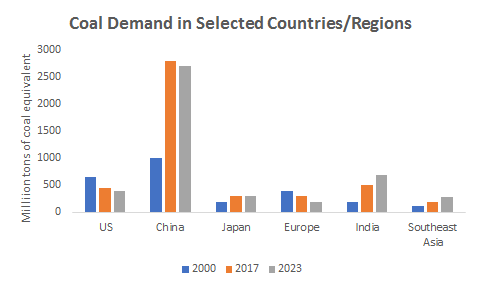 IEA-Report-Coal-2018