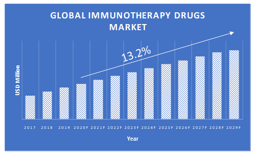 Immunotherapy-Drugs-Market-Growth