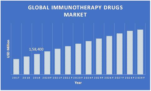 Immunotherapy-Drugs-Market
