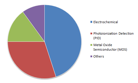 Impact-of-COVID-19-on-Gas-Sensors-Market-Segmentation