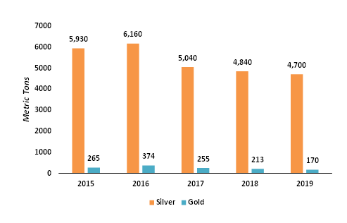 Imports-of-Minerals-in-the-US-2015-2019