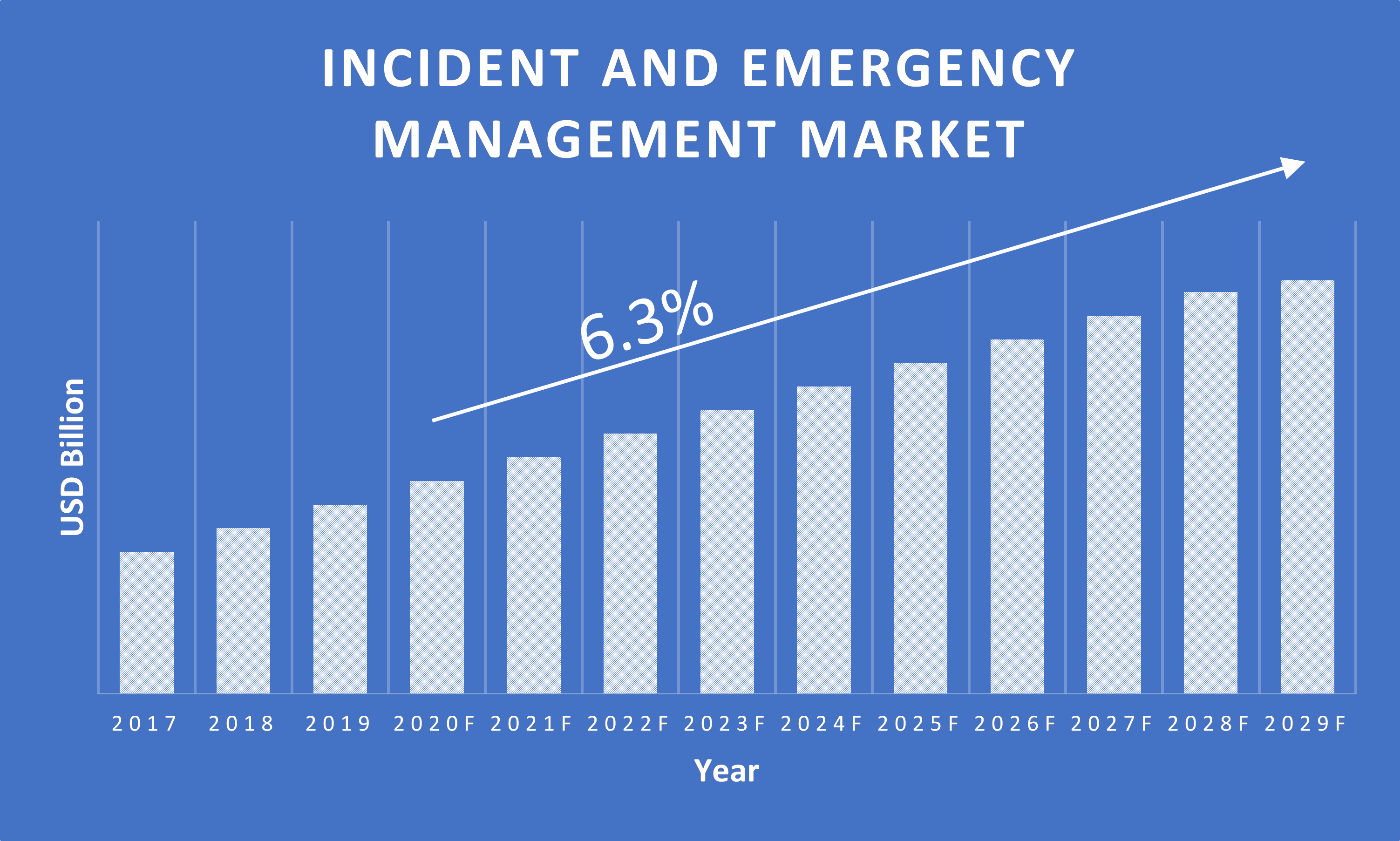 Incident-and-Emergency-Management-Market