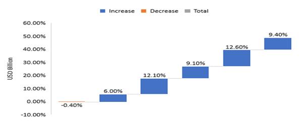 Increase-or-Decrease-in-Total-RMG-Exports