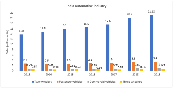 India Automotive Industry