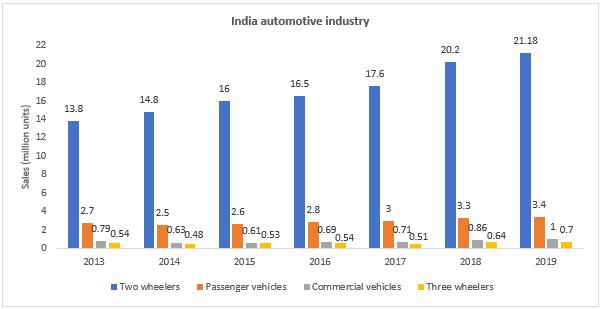India Automotive Industry