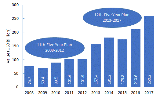 Indian-Spending-on-Infrastructure-development-during-11th-and-12th-Five-Year-Plan-2008-2017