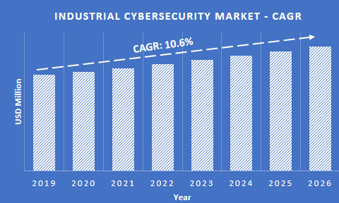 Industrial Cybersecurity Market CAGR