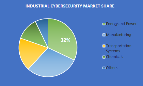 Industrial Cybersecurity Market Size
