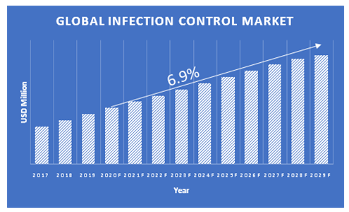 Infection-Control-Market-Growth