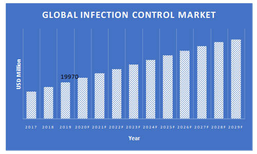 Infection-Control-Market
